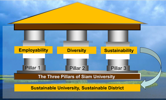 Siam University | HESD - Higher Education for Sustainable Development portal